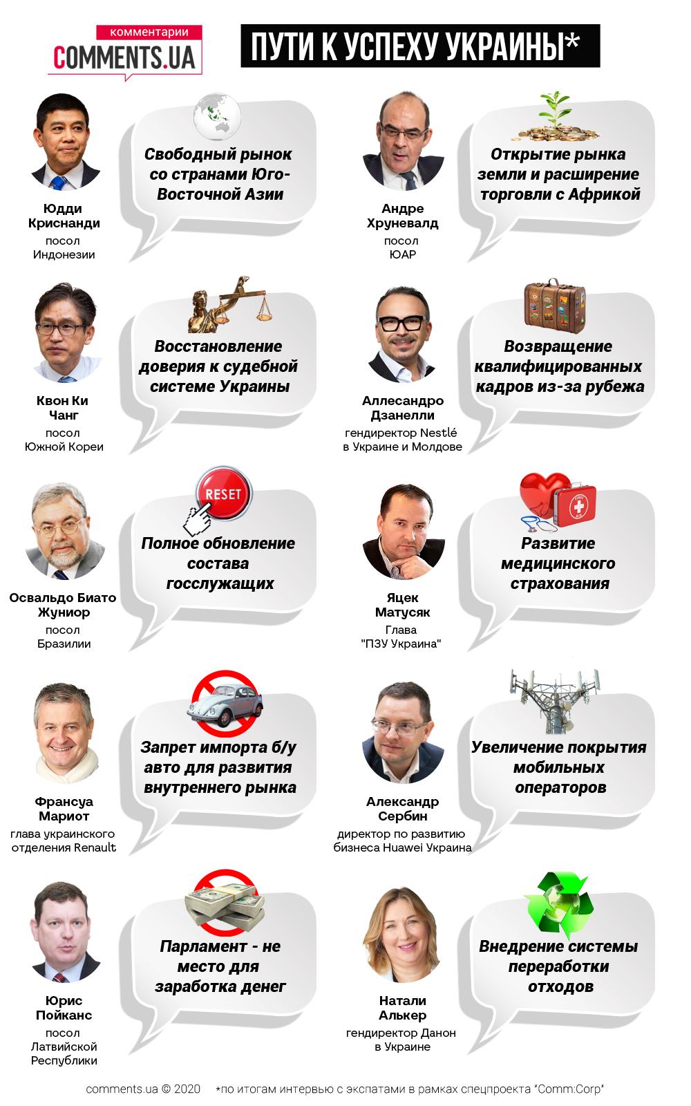 Дорожня карта для України: закордонні експати і дипломати дали рецепт правильного бізнесу-клімату в країні - фото 2