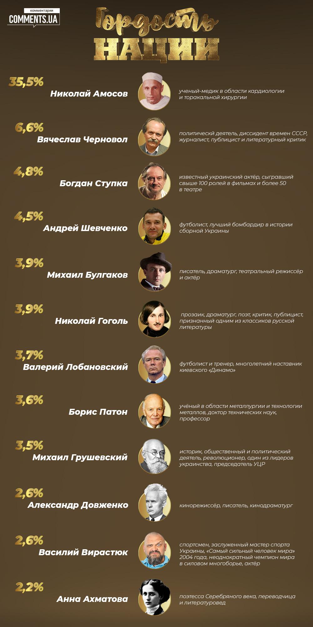 Гордість нації: читачі «Коментарів» визначили найвідоміших українців усіх часів - фото 2