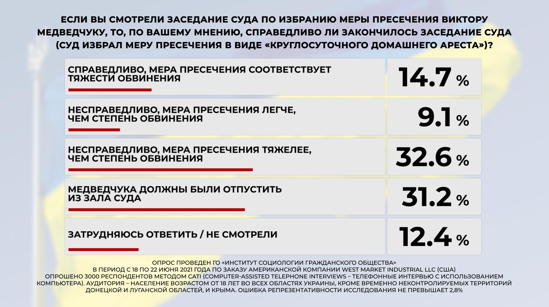 Суд над Медведчуком более 60% украинцев считают манипуляцией власти — опрос - фото 4