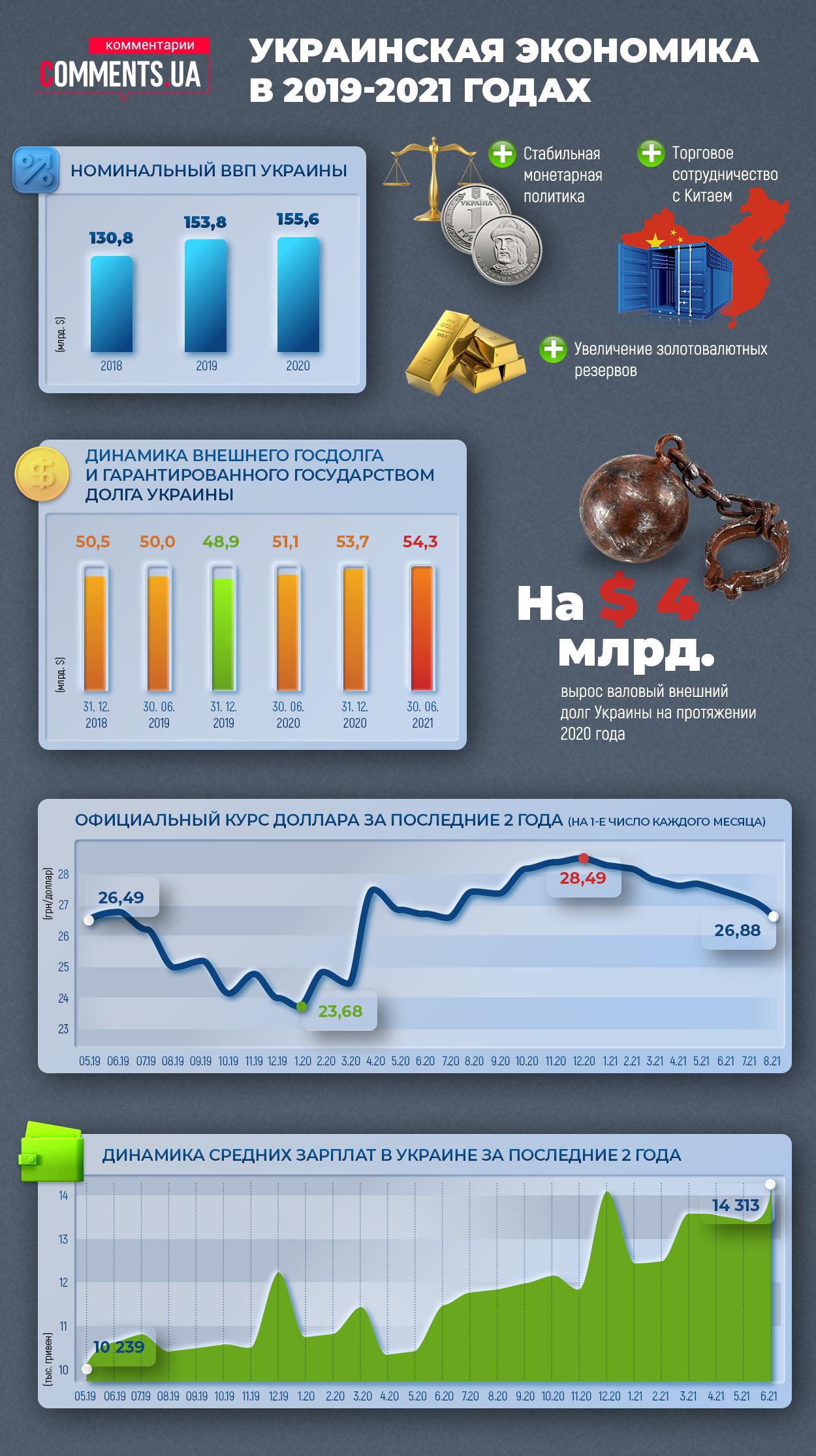 Украинская экономика в 2019-2021 годах: что-то снова пошло не так (Инфографика) - фото 2