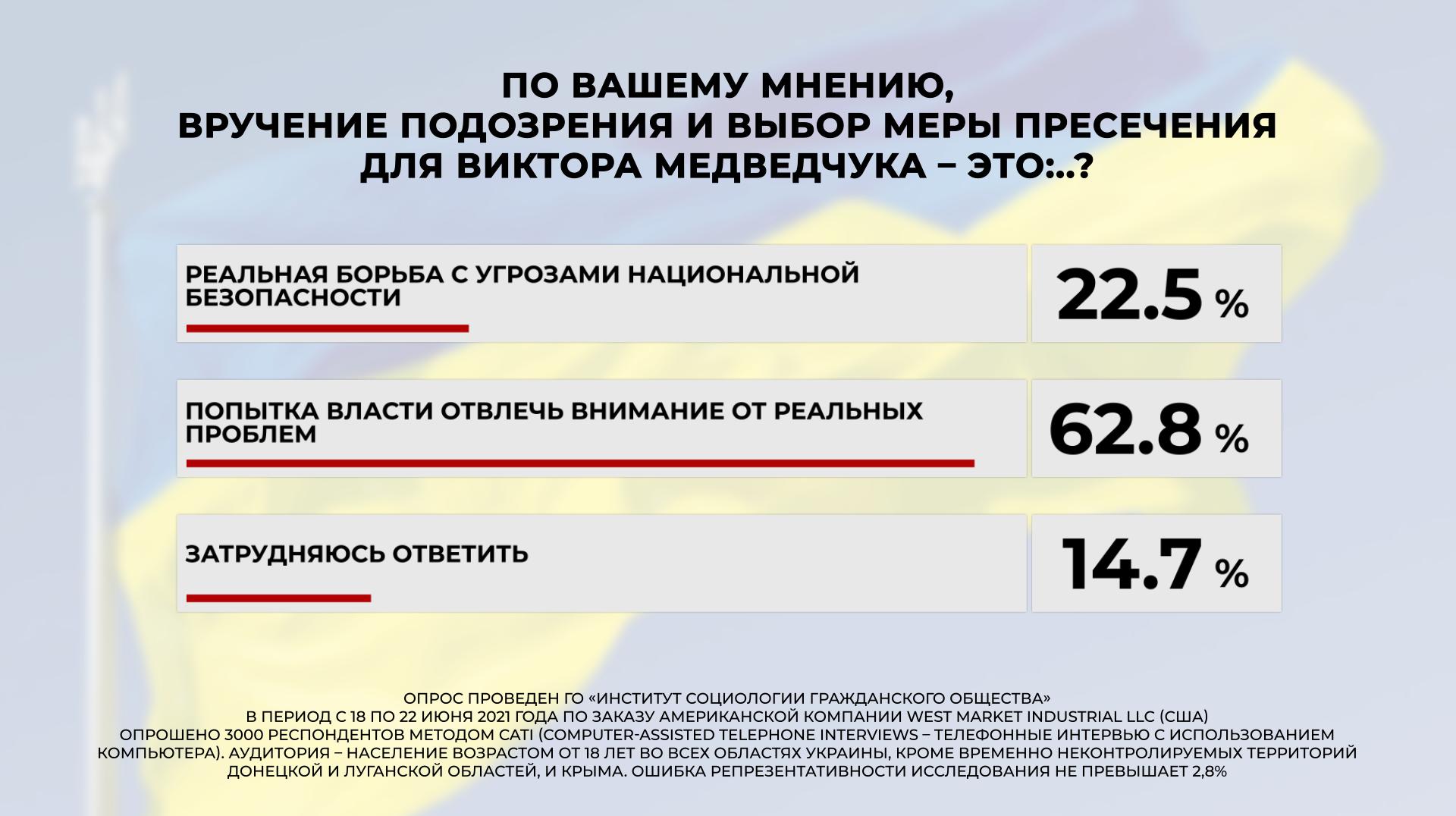 Суд над Медведчуком более 60% украинцев считают манипуляцией власти — опрос - фото 2