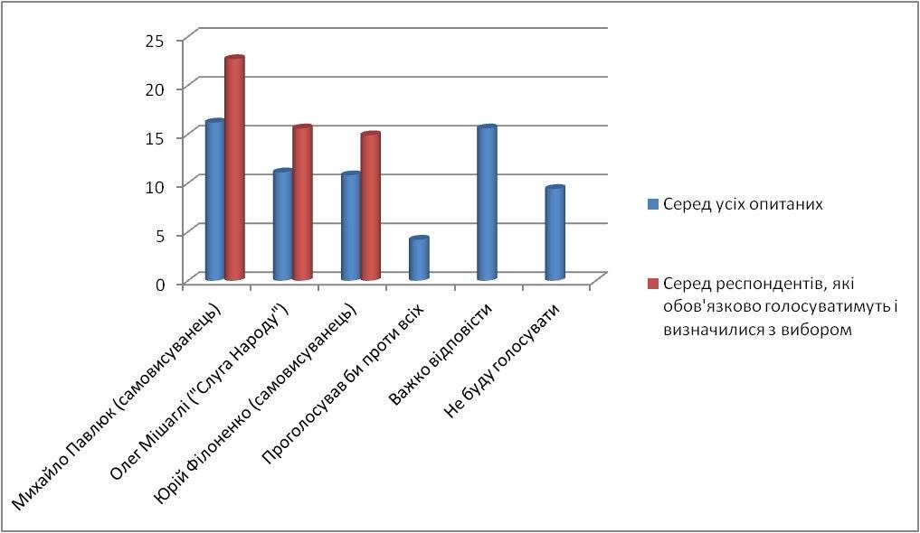 Выборы-2020: результаты соцопроса в новосозданном Одесском районе - фото 7