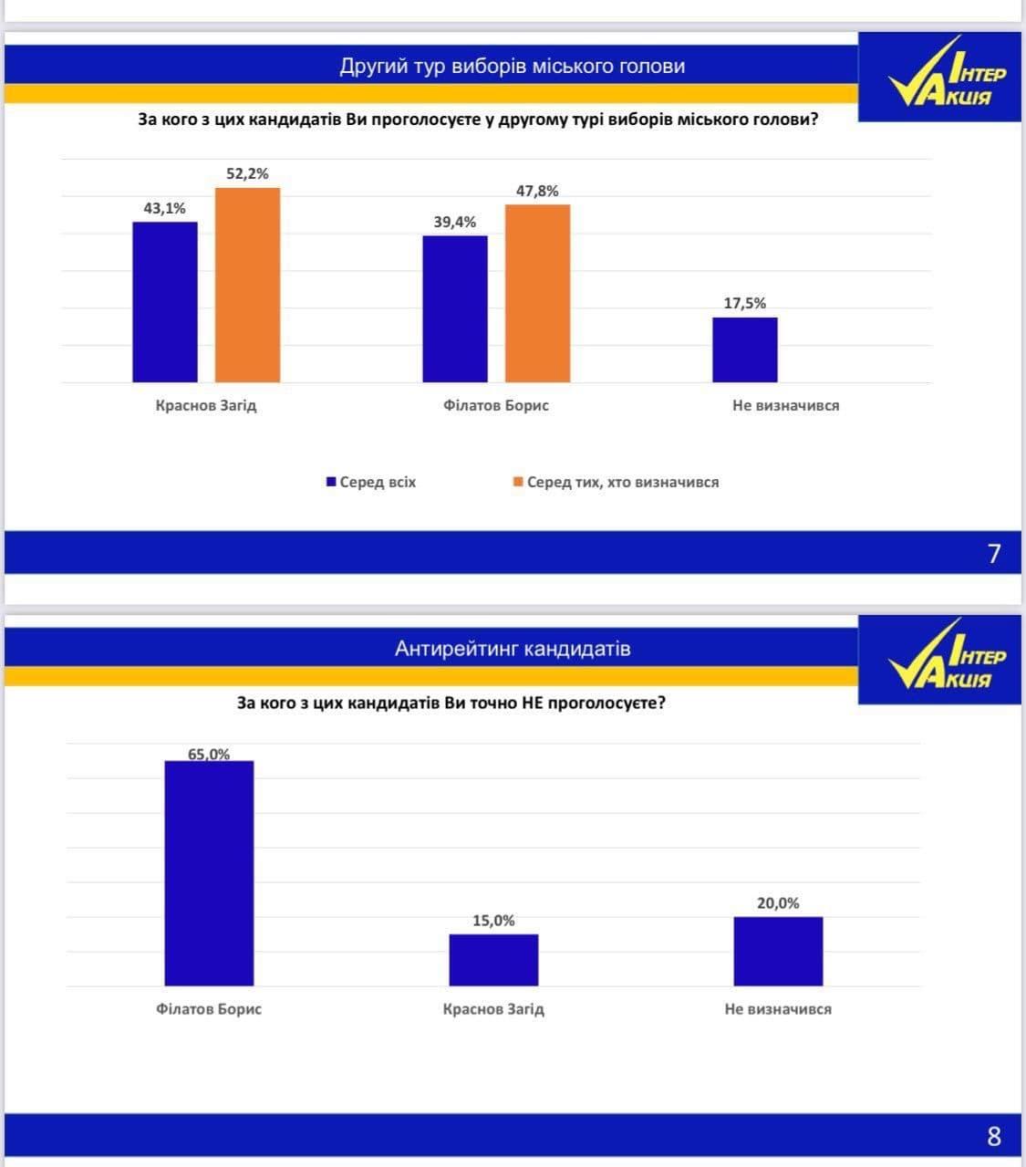 Загид Краснов побеждает во втором туре выборов городского головы Днепра. Его готовы поддержать 43% горожан - фото 2