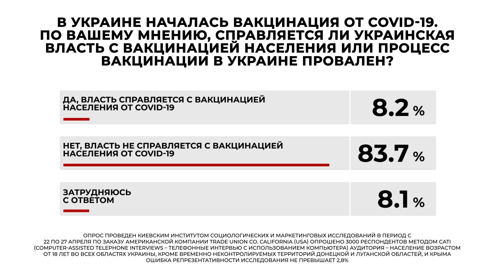 Лидерами среди политических партий стали «Слуга народа» и «ОПЗЖ» — рейтинг - фото 5