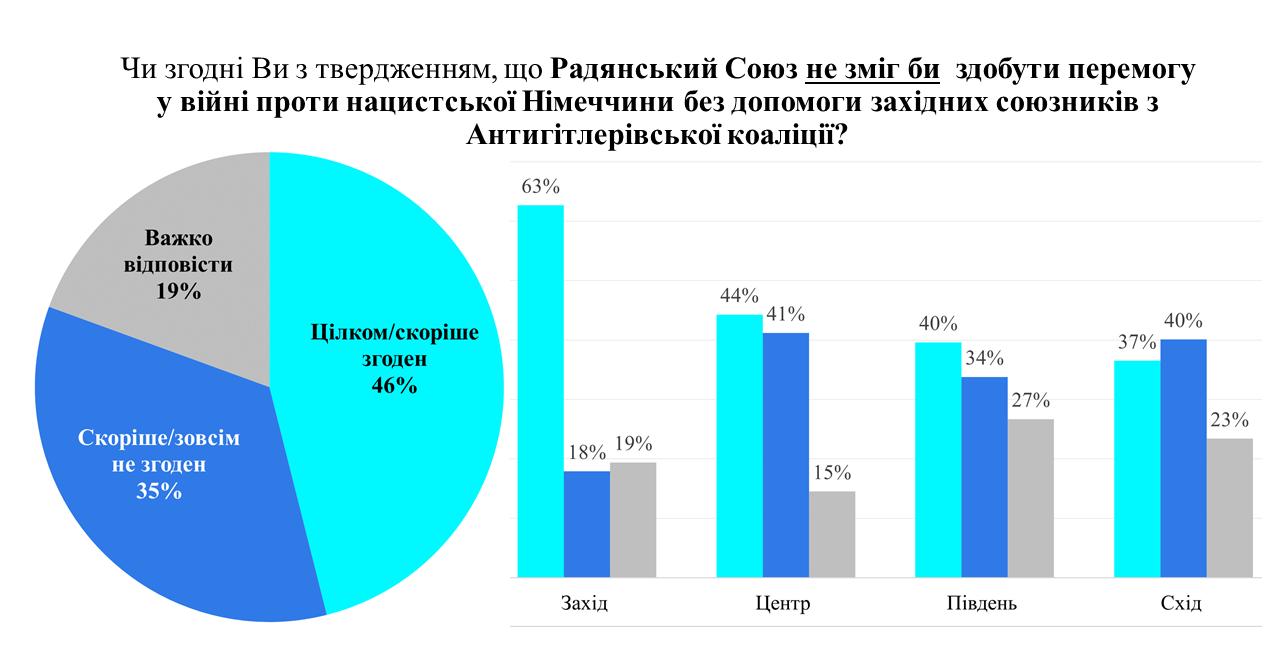 Українці дали оцінку пакту Молотова-Ріббентропа в розв'язанні Другої світової - фото 3