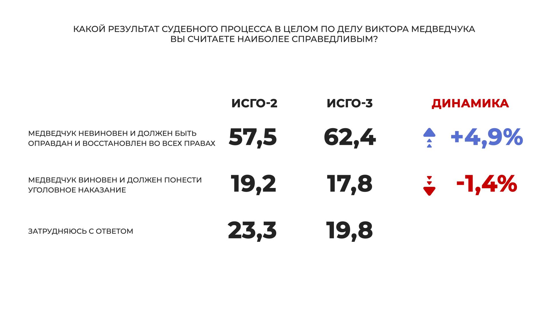 """""""Слуга народа"""" и """"Оппозиционная платформа – За жизнь"""" – лидеры парламентских выборов, большинство украинцев считают, что Медведчук невиновен, - соцопрос - фото 6"""