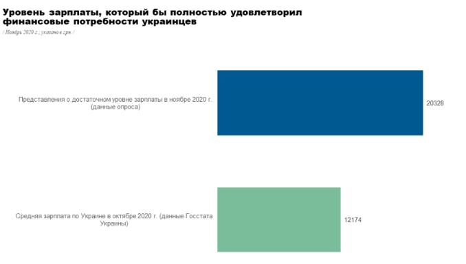 Какую зарплату хотят получать украинцы: был проведен опрос  - фото 2