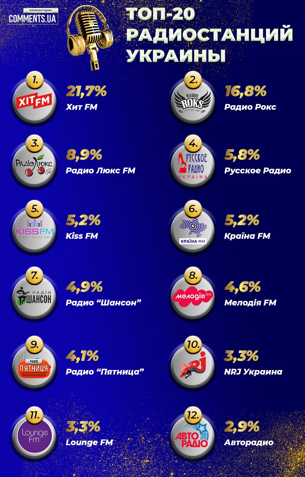 Названа лучшая радиостанция года: итоги опроса портала «Комментарии» - фото 2