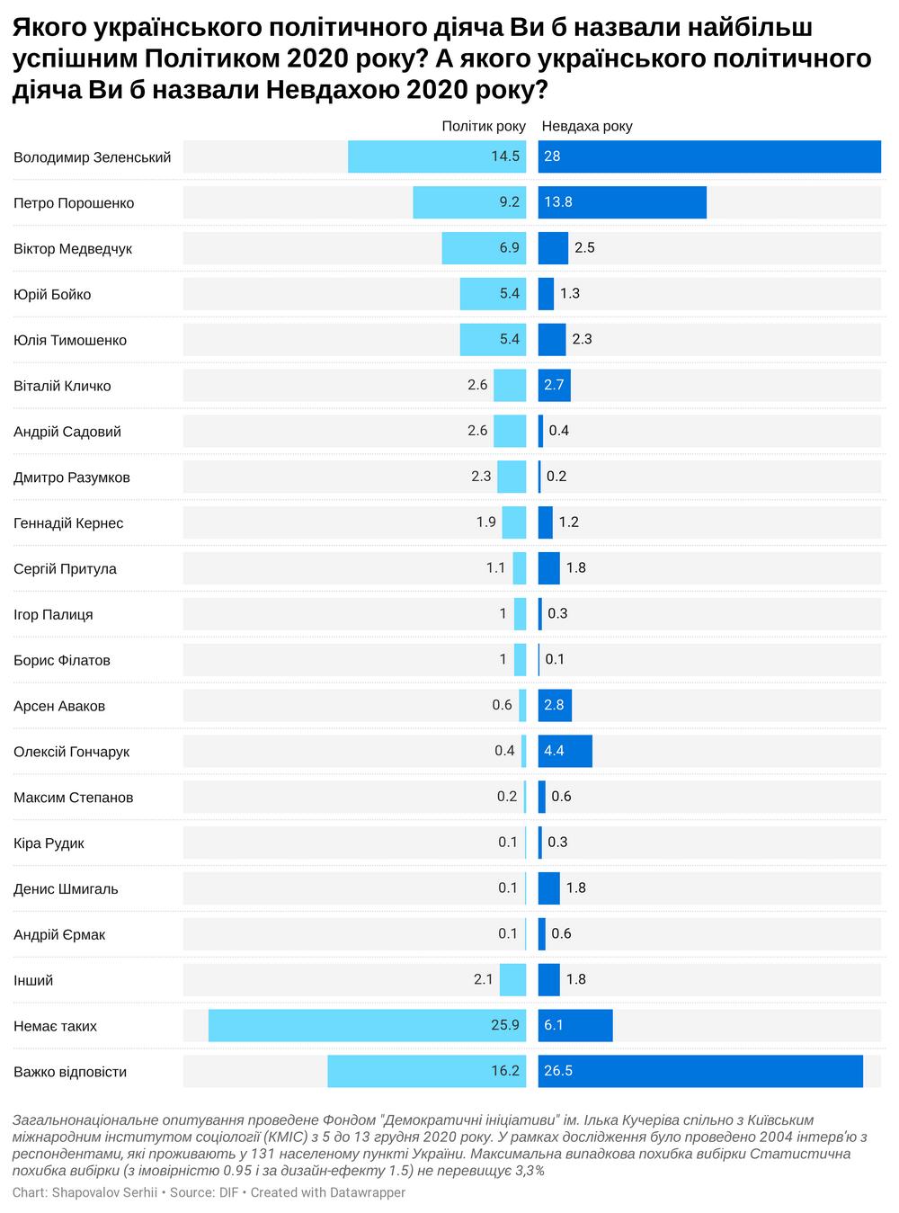 Опрос показал, кого украинцы считают политиком и неудачником 2020 года  - фото 2