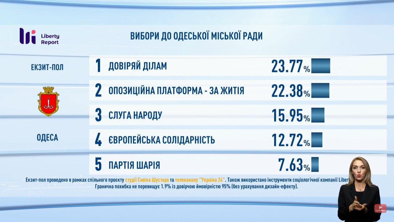 Підсумки голосування: з'явилися дані екзитполів - фото 5