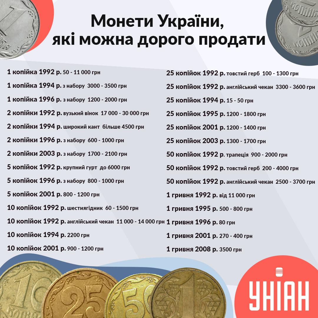 Тысячи гривен за 2 копейки: какие монеты можно дорого продать в Украине  - фото 2