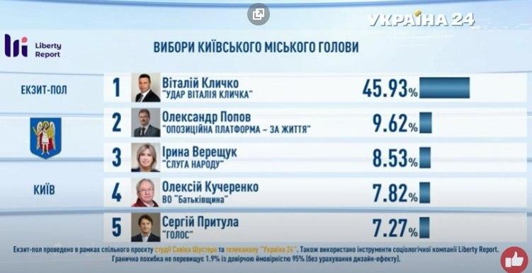 Підсумки голосування: з'явилися дані екзитполів - фото 4