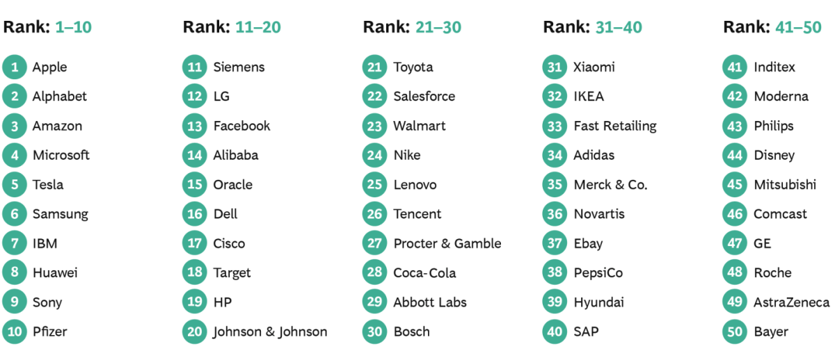 Стало известно рейтинг лучших мировых компаний в 2021 году - фото 2