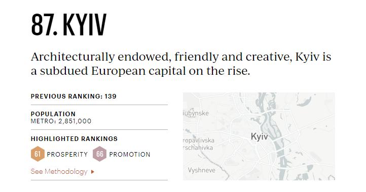 Киев впервые попал в перечень 100 лучших городов мира: на какой позиции - фото 2