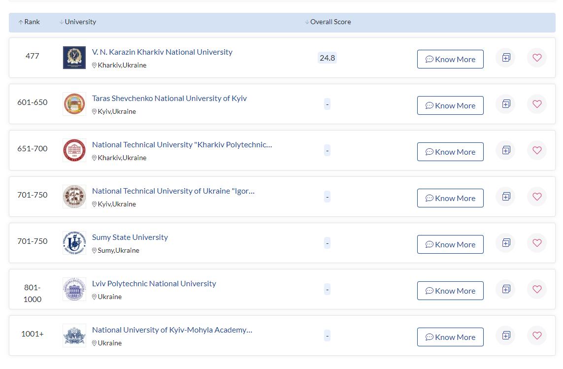 Які ВНЗ України потрапили в рейтинг кращих університетів світу - фото 2
