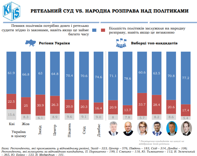 Каждый четвертый в Украине выступает за народную расправу над политиками - опрос - фото 2