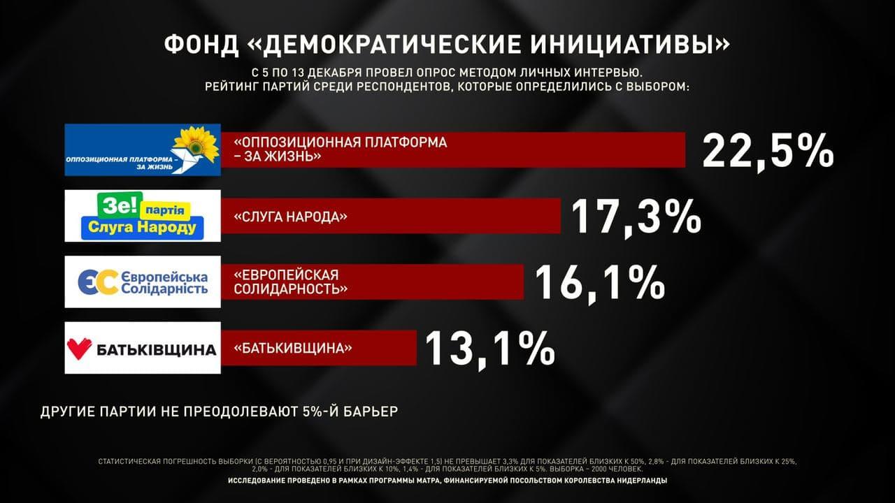 """""""Оппозиционная платформа - За жизнь"""" является безусловным лидером среди всех парламентских политсил, - результаты 3 социологических опросов в конце декабря - фото 5"""