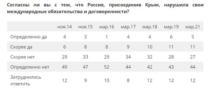 Сколько россиян позитивно относятся к аннексии Крыма — опрос - фото 3