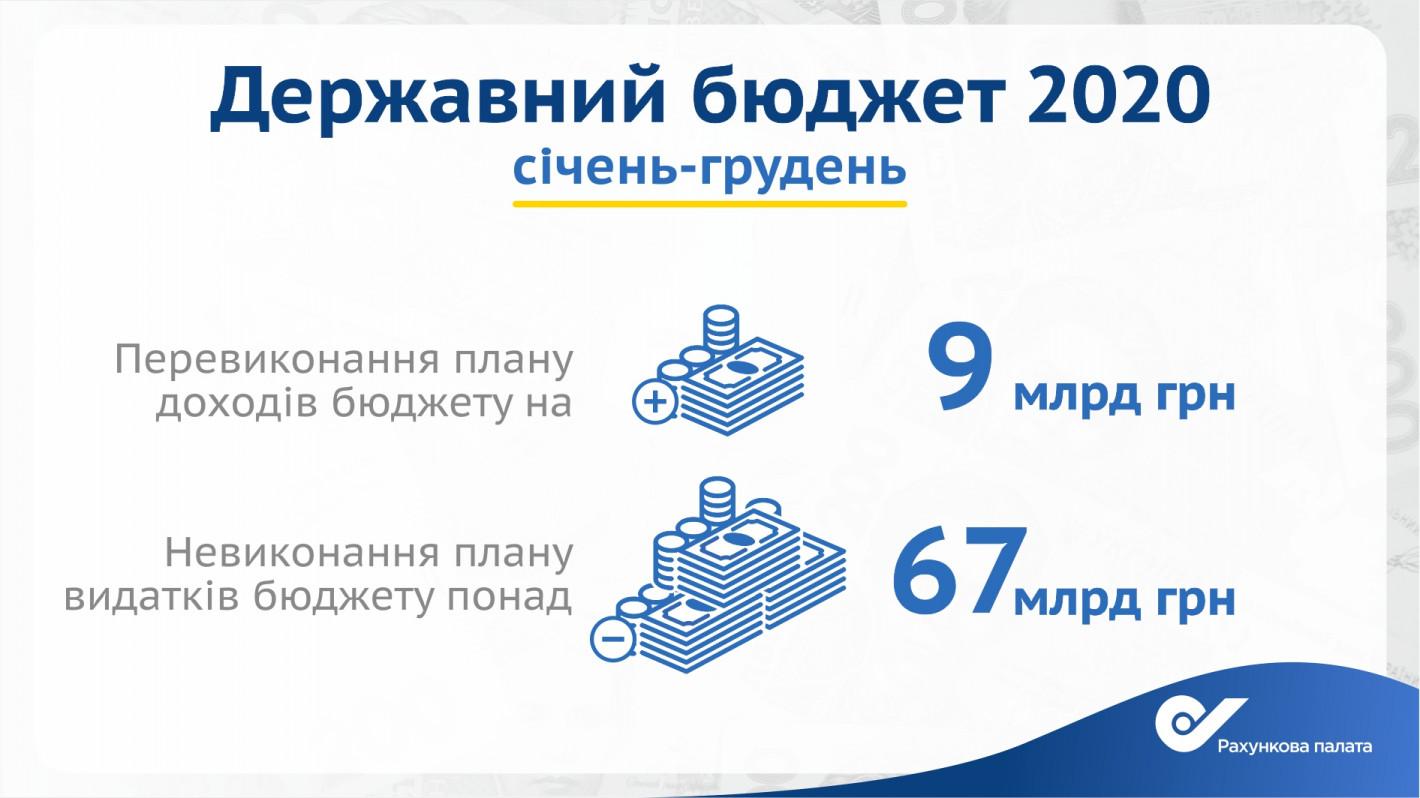У 2020 році з бюджету України не було освоєно понад 67 млрд гривень — Рахункова палата - фото 2