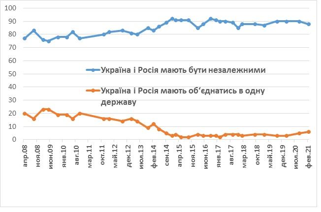 Як українці ставляться до росіян — дані свіжого опитування - фото 3