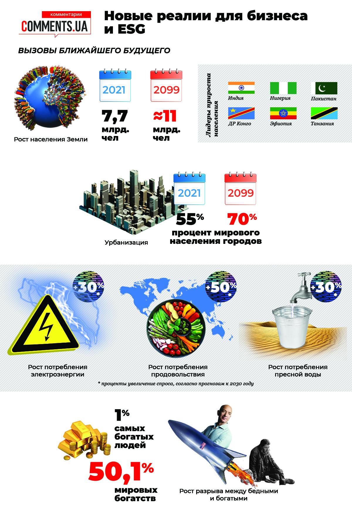 Нові реалії для бізнесу: що таке ESG і як воно впливає на результати фінансової діяльності підприємств - фото 4