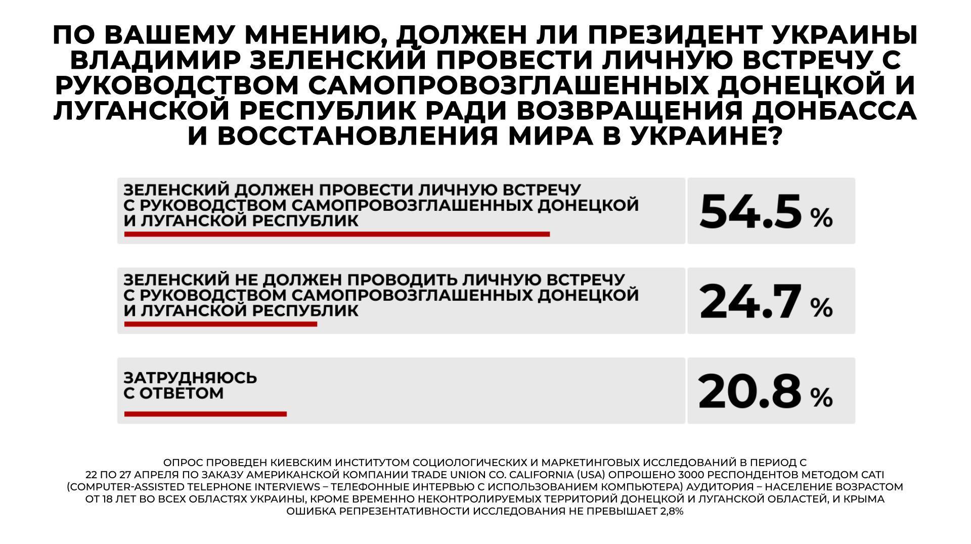 Лидерами среди политических партий стали «Слуга народа» и «ОПЗЖ» — рейтинг - фото 4