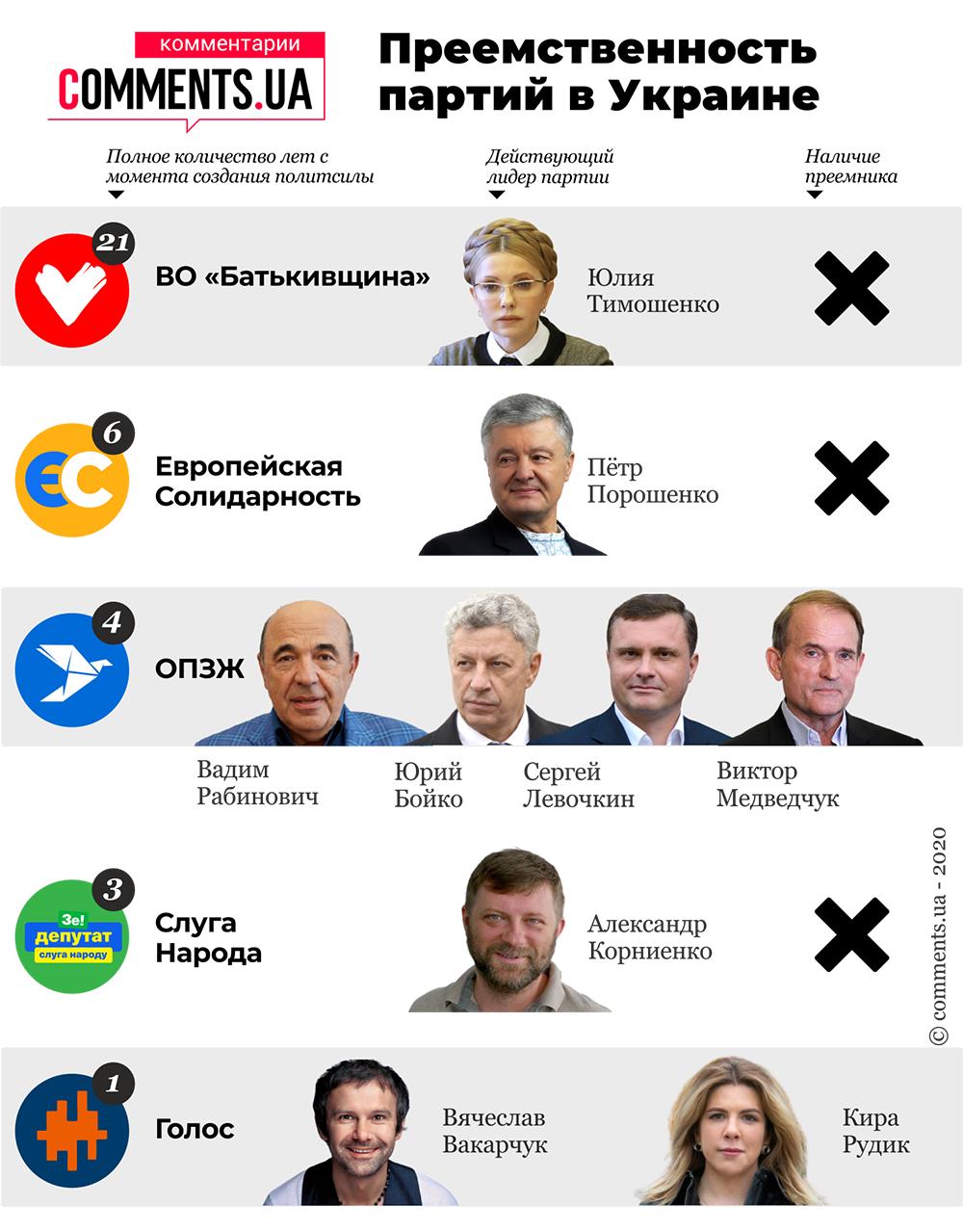 Партійна спадкоємність в Україні: чи є вона і хто може замінити політиків-лідерів - фото 2