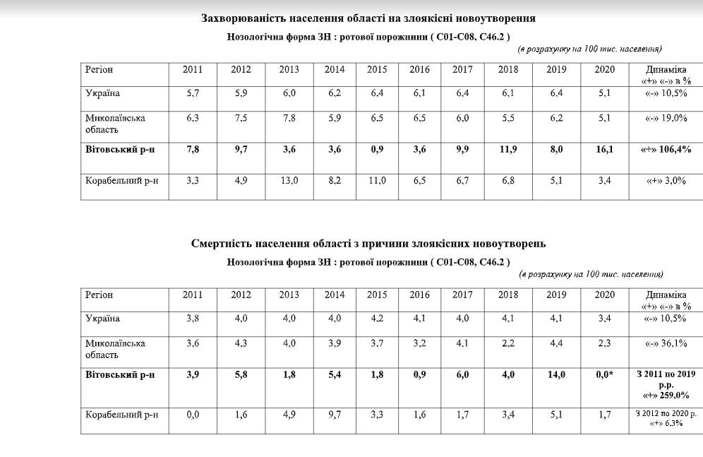 Смертность от рака глотки в районе шламохранилищ НГЗ за 10 лет утроилась – Николаевский областной центр онкологии - фото 7