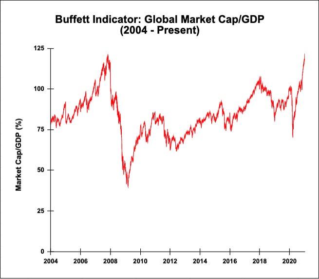 «Индикатор Баффета» достиг 13-летнего максимума: почему мировая экономика оказалась на грани коллапса - фото 2