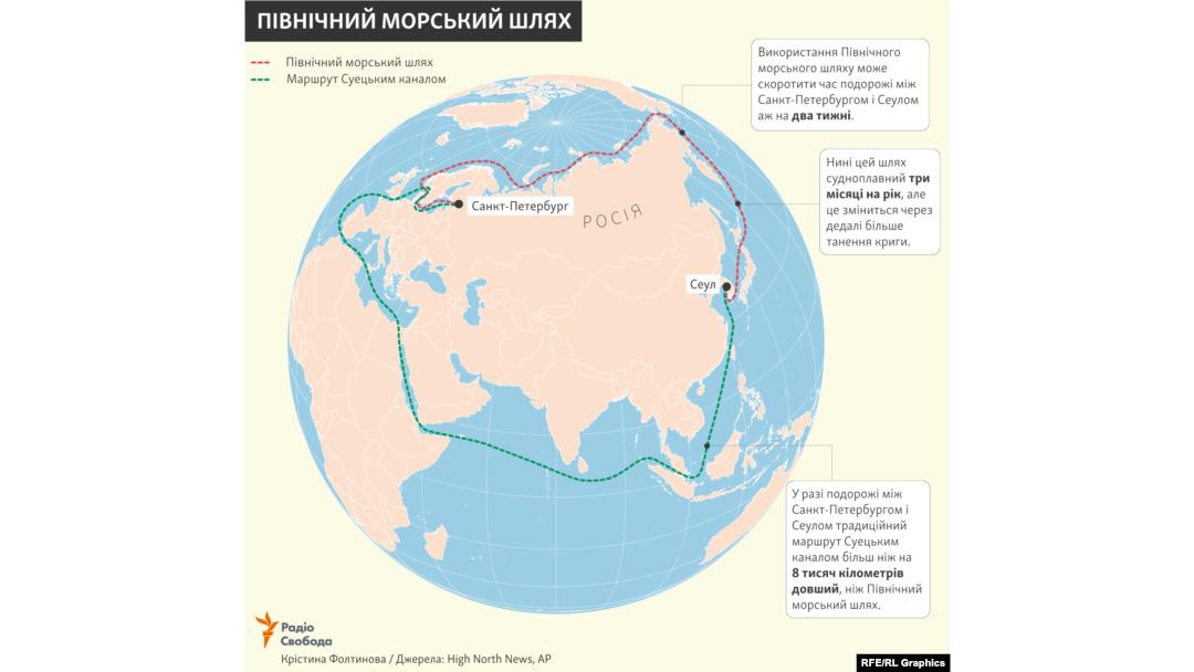 Битва за Арктику: что делает Россия и что должна делать Украина  - фото 3
