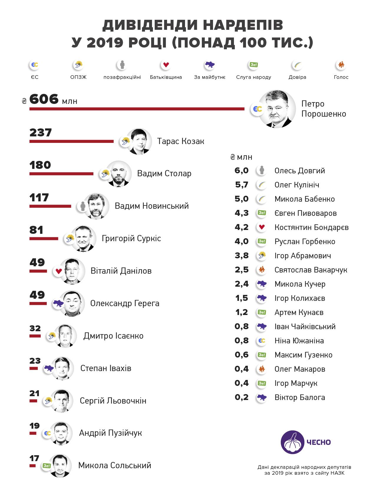 В лидерах – Столар и Порошенко: кто заработал больше всех дивидендов в 2019 году - фото 2