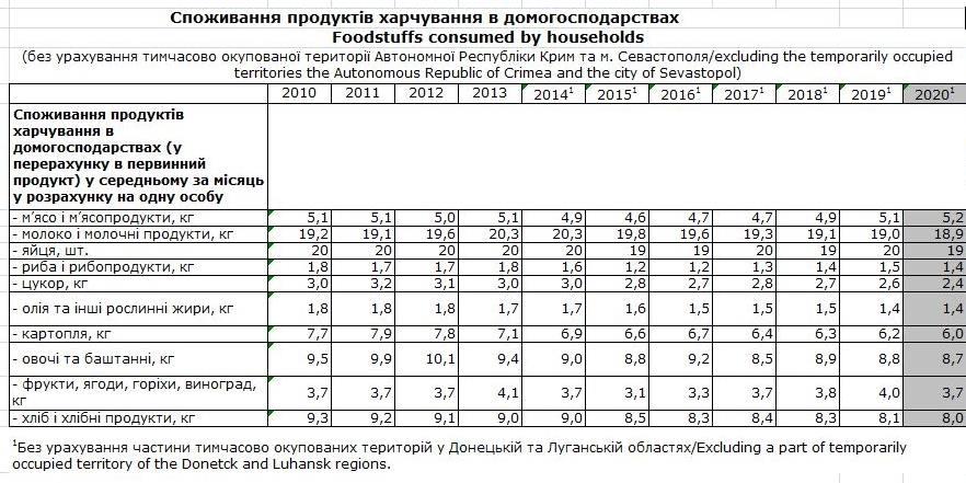 За последние 10 лет украинцы стали намного меньше есть: как изменилось потребление продуктов питания (фото) - фото 2