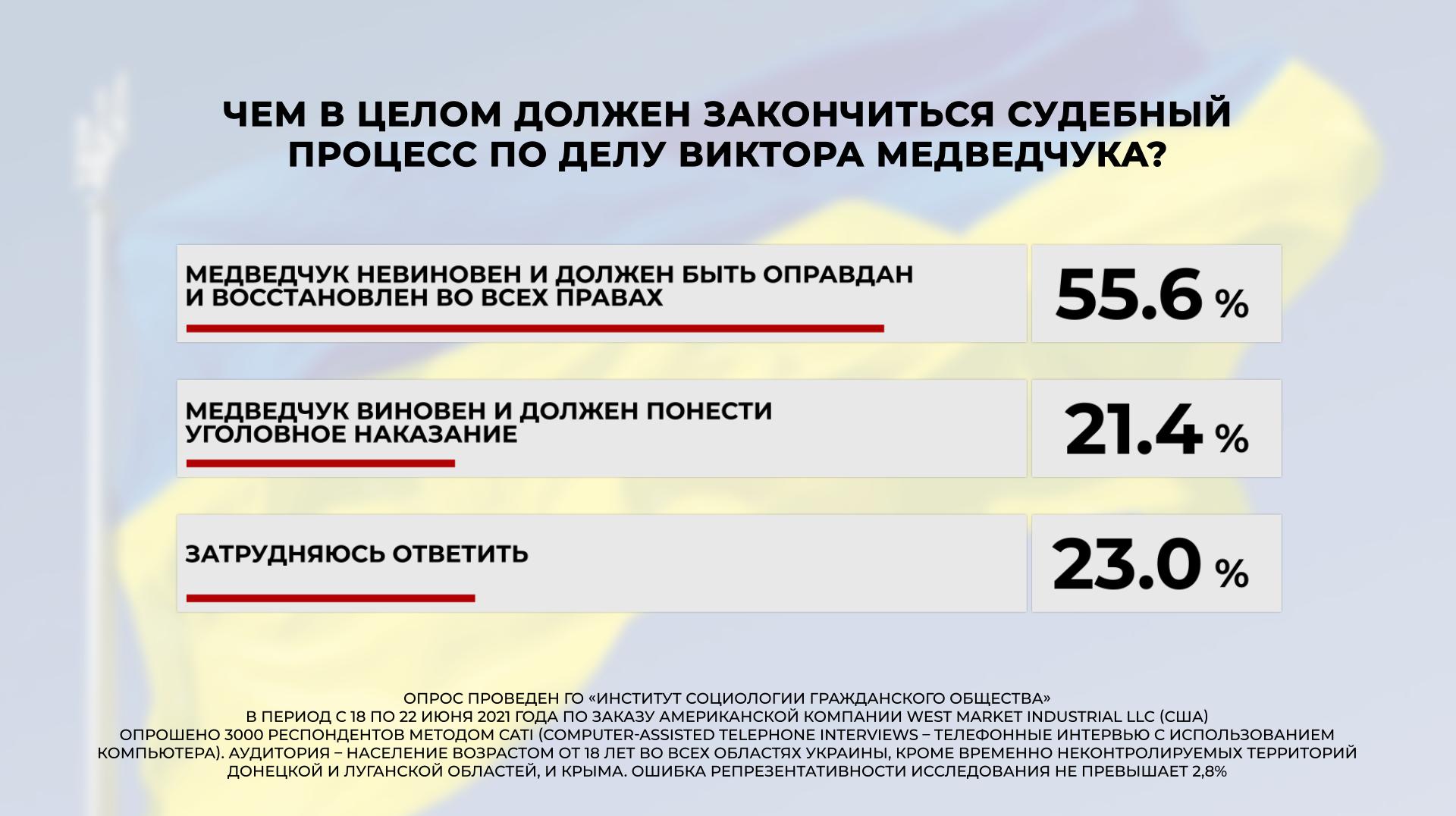 Суд над Медведчуком более 60% украинцев считают манипуляцией власти — опрос - фото 6