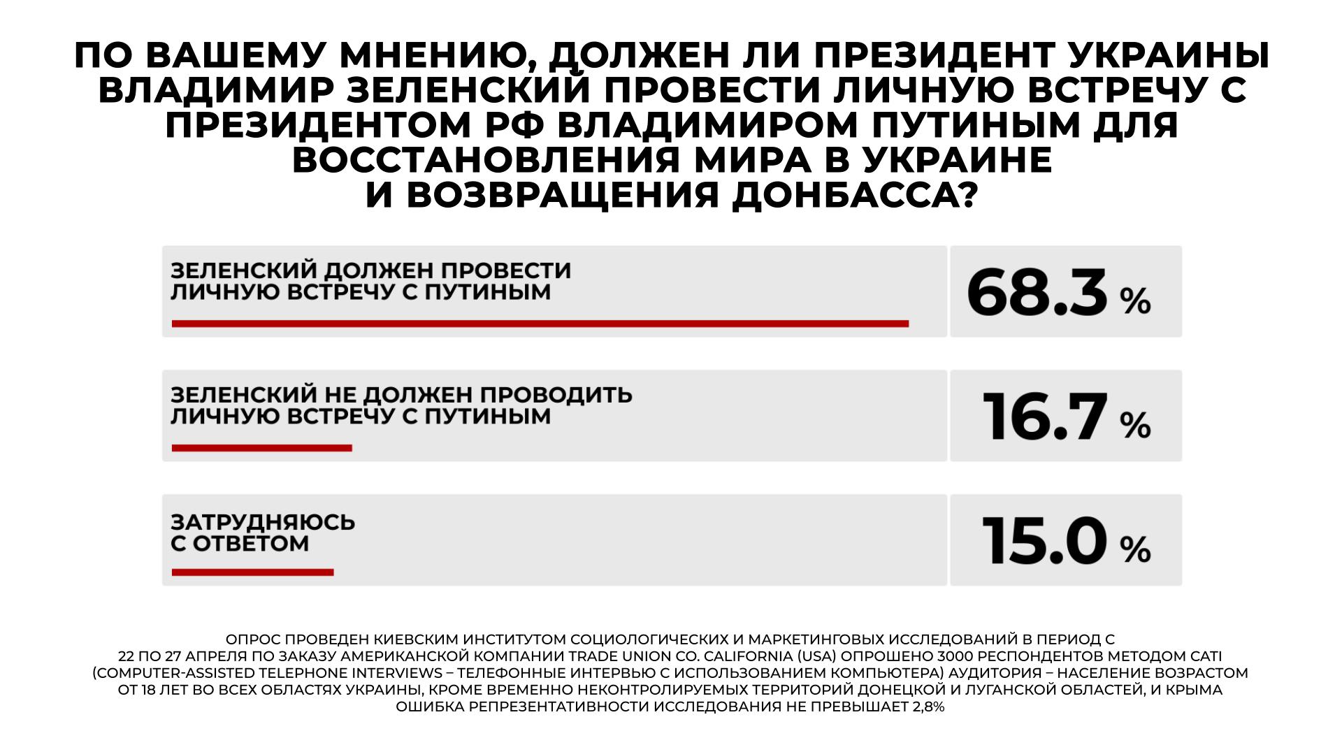 Лидерами среди политических партий стали «Слуга народа» и «ОПЗЖ» — рейтинг - фото 3