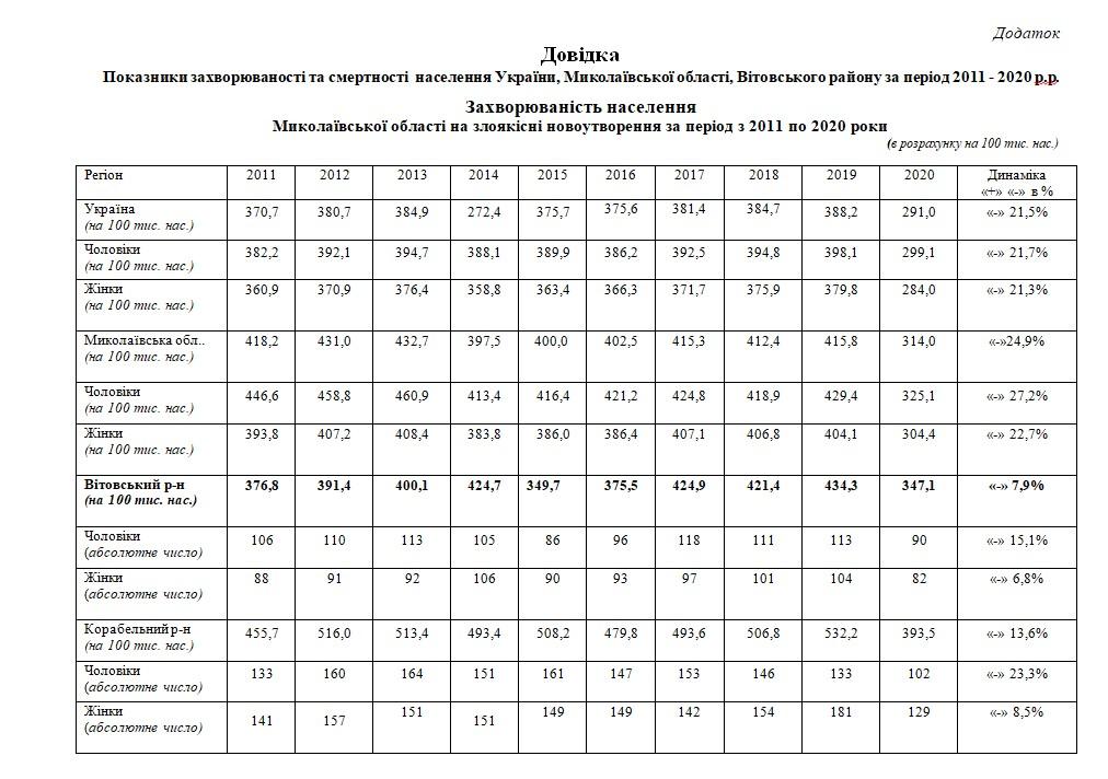 Смертность от рака глотки в районе шламохранилищ НГЗ за 10 лет утроилась – Николаевский областной центр онкологии - фото 5