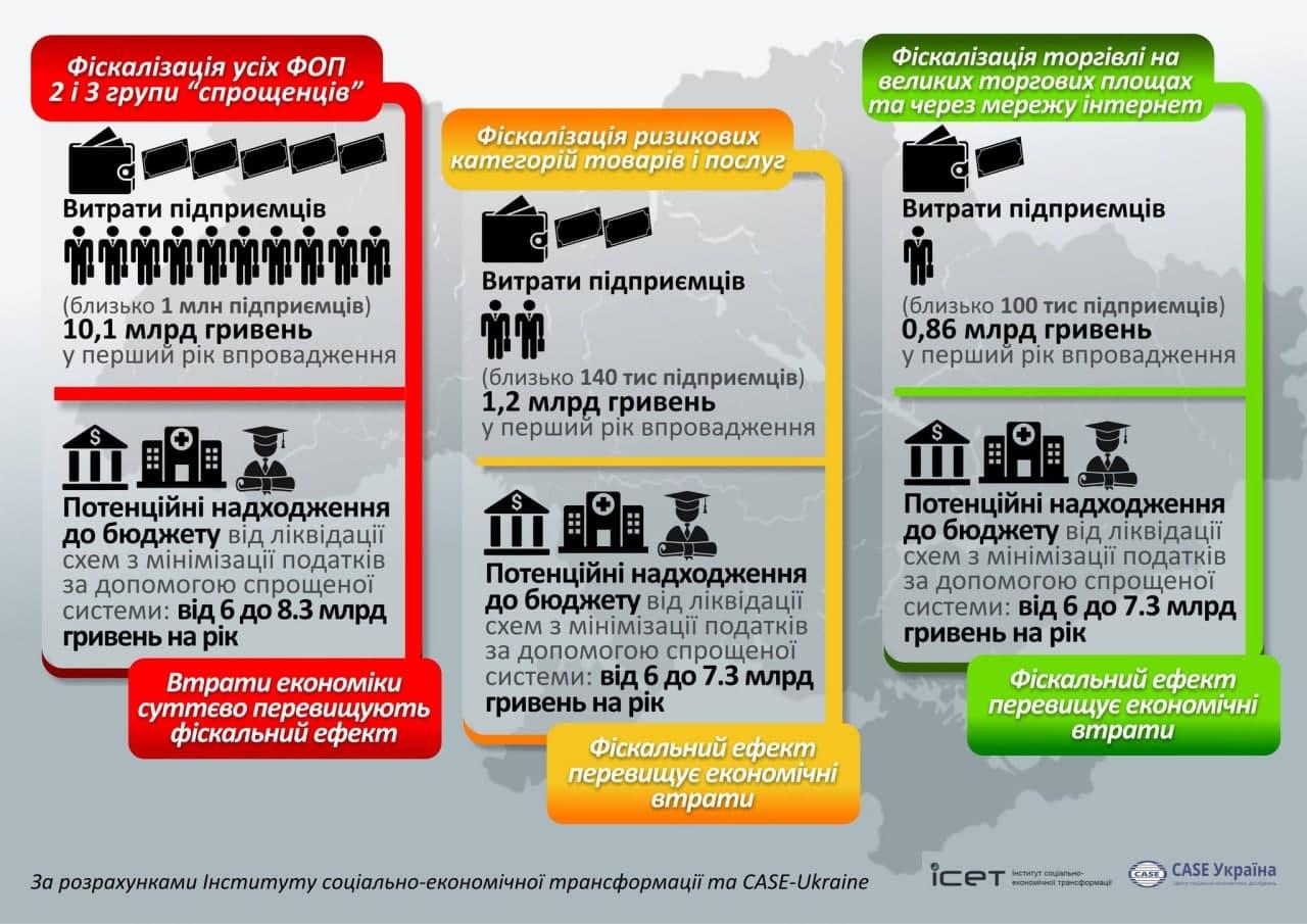 Новые инициативы Гетманцева: как выжить ФОПам и что будет с экономикой - фото 2