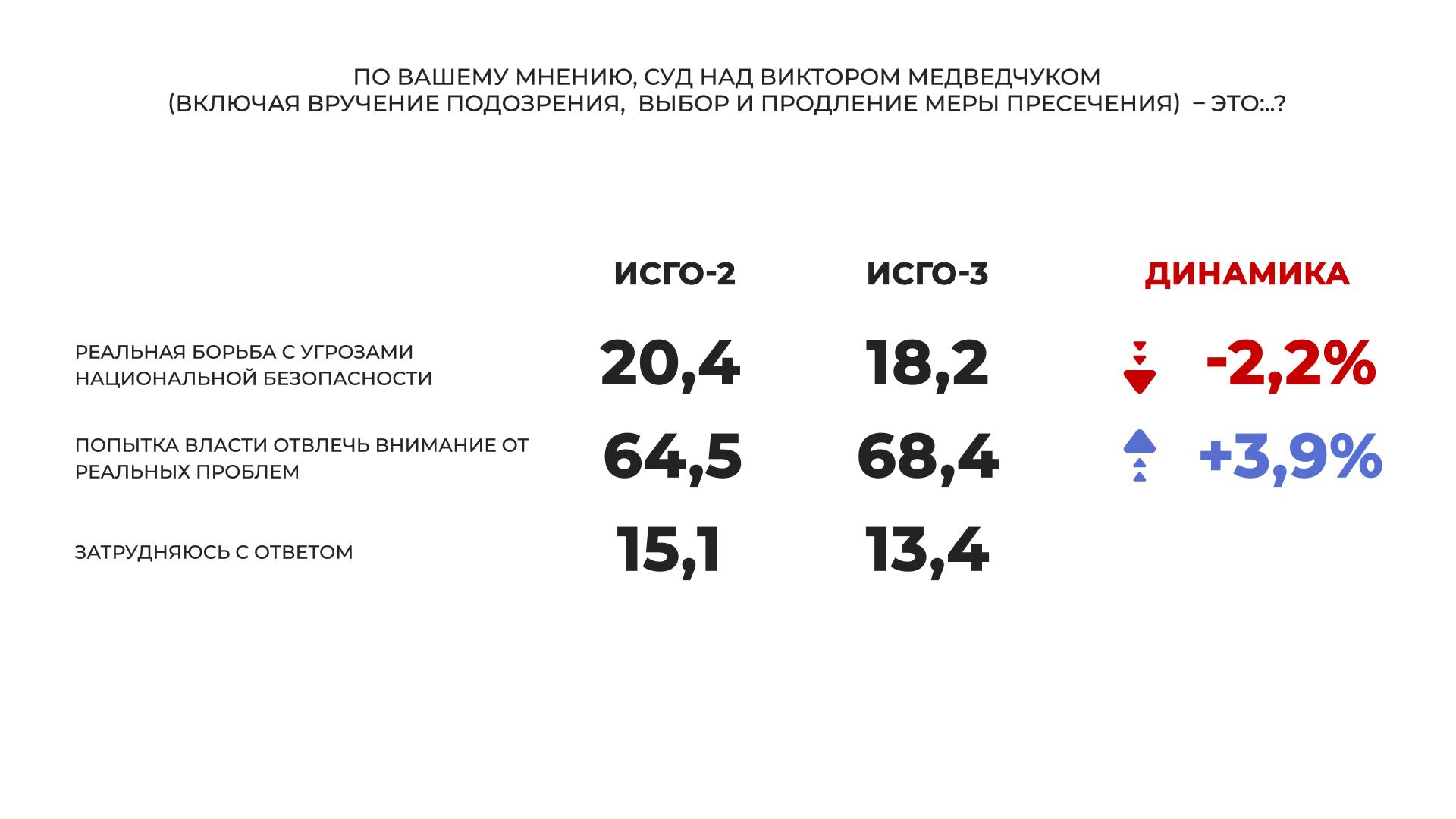 """""""Слуга народа"""" и """"Оппозиционная платформа – За жизнь"""" – лидеры парламентских выборов, большинство украинцев считают, что Медведчук невиновен, - соцопрос - фото 7"""
