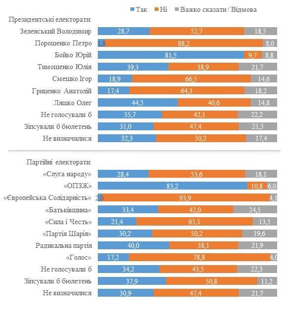 """""""Треть украинцев скучает по СССР"""", - опрос КМИС  - фото 3"""
