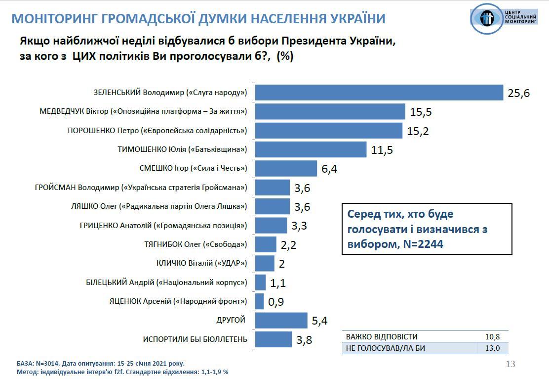 Опрос «Соцмониторинга» показал, что социологи стали скрупулезнее относиться к вопросам о президентских выборах - эксперт - фото 3