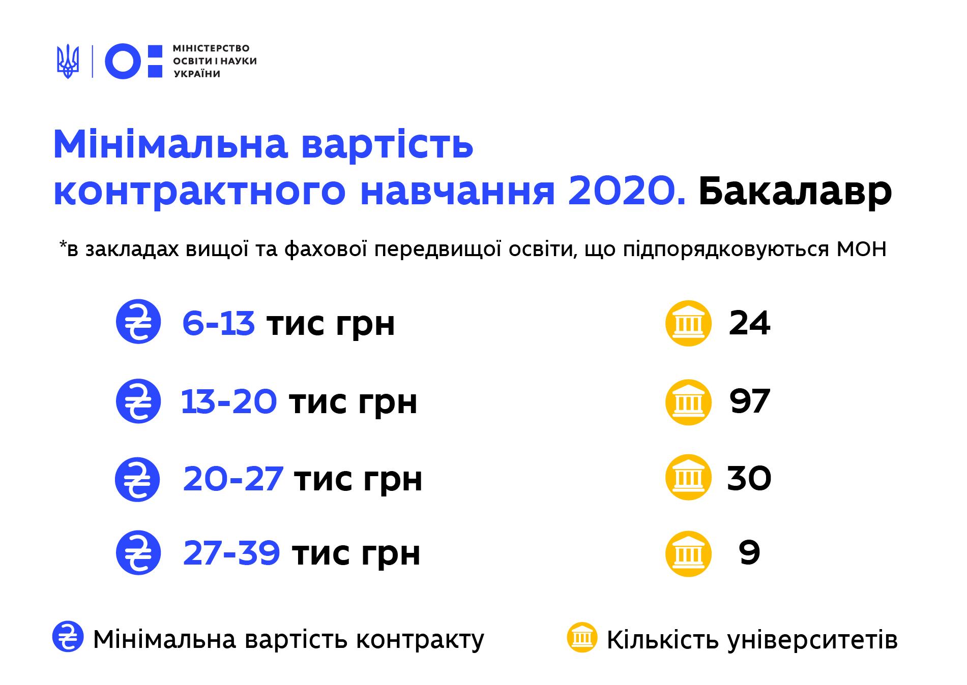 В Министерстве образования рассказали, сколько будет стоить год обучения в вузах - фото 2