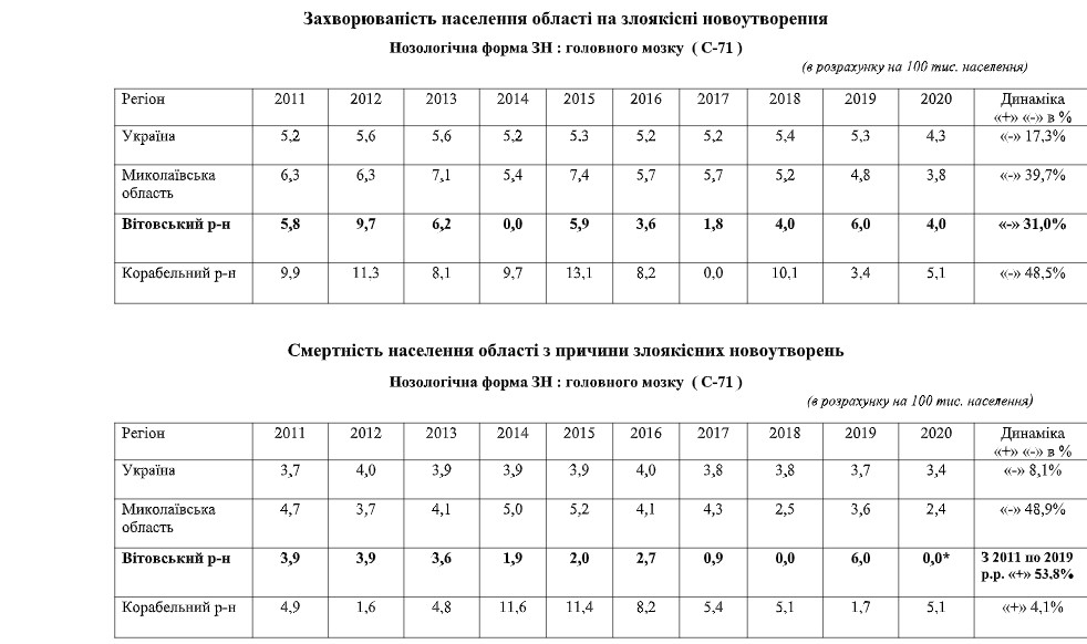 Смертность от рака глотки в районе шламохранилищ НГЗ за 10 лет утроилась – Николаевский областной центр онкологии - фото 9