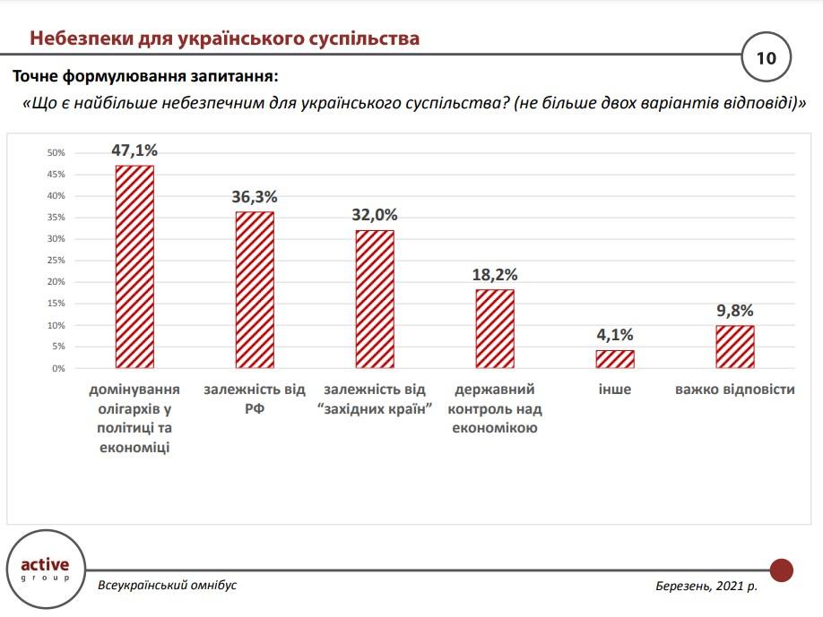 Майже половина українців вважає олігархів найнебезпечнішими для суспільства - результати дослідження - фото 3