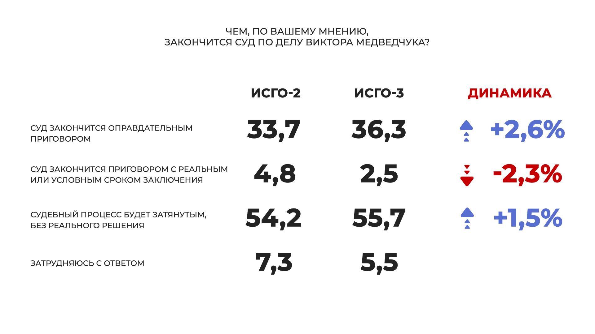 """""""Слуга народа"""" и """"Оппозиционная платформа – За жизнь"""" – лидеры парламентских выборов, большинство украинцев считают, что Медведчук невиновен, - соцопрос - фото 5"""