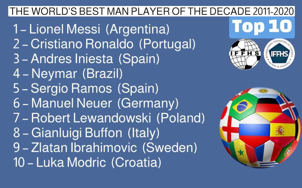 Назван лучший футболист мира за последние десять лет - фото 2