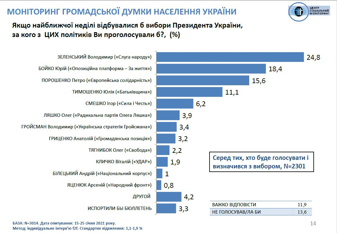Опрос «Соцмониторинга» показал, что социологи стали скрупулезнее относиться к вопросам о президентских выборах - эксперт - фото 2