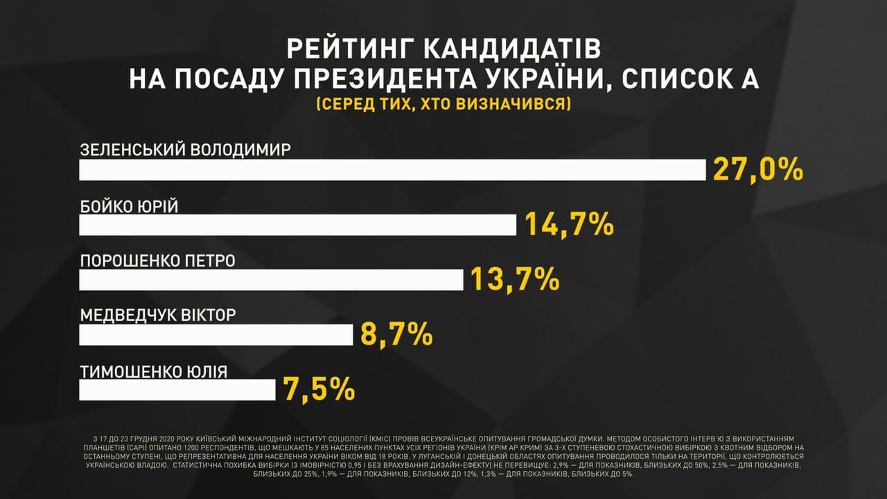 """""""Оппозиционная платформа - За жизнь"""" является безусловным лидером среди всех парламентских политсил, - результаты 3 социологических опросов в конце декабря - фото 3"""