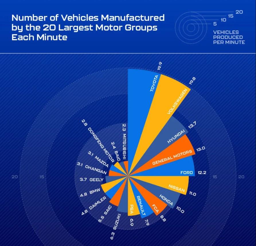 Свыше 500 тысяч долларов за одну минуту: кто возглавил рейтинг мировых автопроизводителей - фото 2