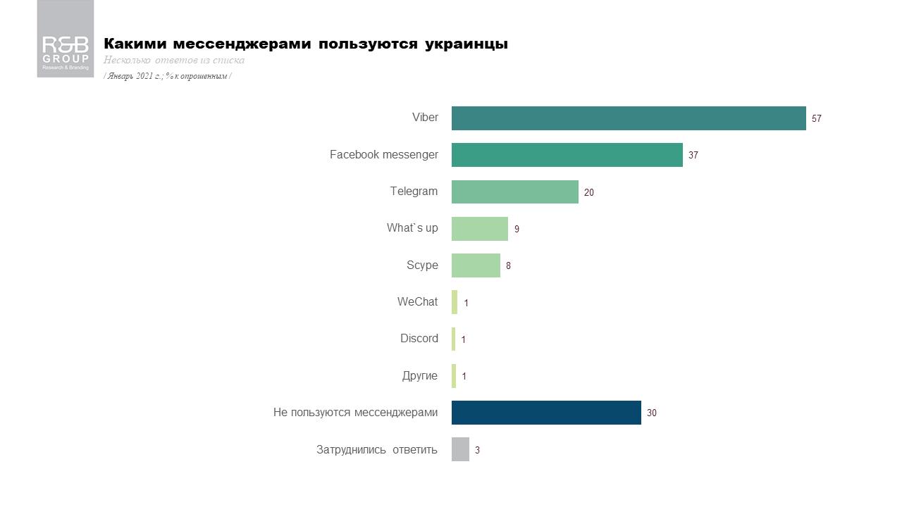 Какая из соцсетей популярнее всего в Украине  - фото 3