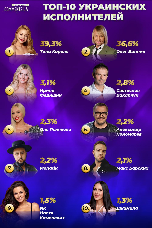 ТОП-20 співаків і співачок України: читачі «Коментарів» зробили вибір - фото 2