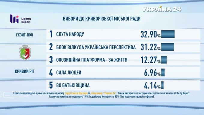 Підсумки голосування: з'явилися дані екзитполів - фото 22